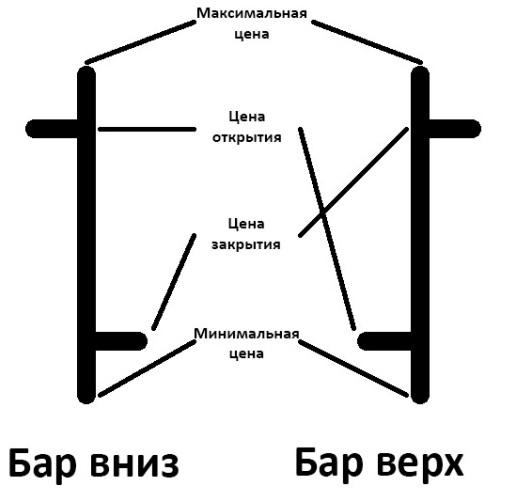 характеристика баров